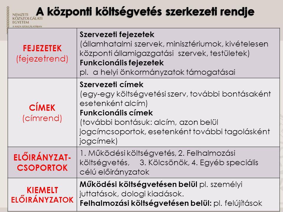 FEJEZETEK (fejezetrend) Szervezeti fejezetek (államhatalmi szervek, minisztériumok, kivételesen központi államigazgatási szervek, testületek) Funkcion