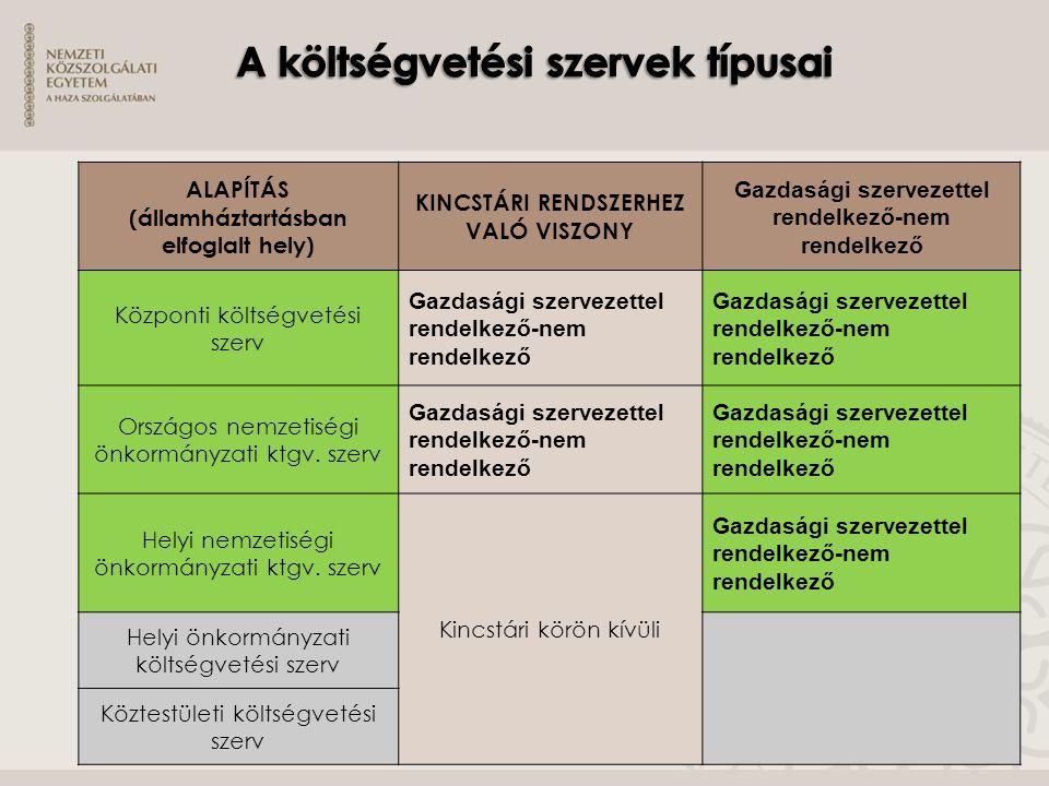 ALAPÍTÁS (államháztartásban elfoglalt hely) KINCSTÁRI RENDSZERHEZ VALÓ VISZONY Gazdasági szervezettel rendelkező-nem rendelkező Központi költségvetési