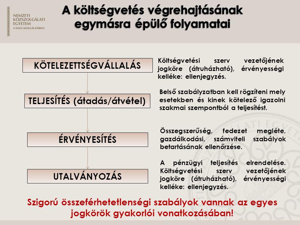 KÖTELEZETTSÉGVÁLLALÁS TELJESÍTÉS (átadás/átvétel) ÉRVÉNYESÍTÉS UTALVÁNYOZÁS Költségvetési szerv vezetőjének jogköre (átruházható), érvényességi kellék