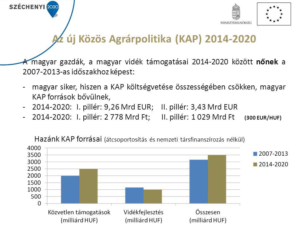 Az új Közös Agrárpolitika (KAP) 2014-2020 A magyar gazdák, a magyar vidék támogatásai 2014-2020 között nőnek a 2007-2013-as időszakhoz képest: -magyar siker, hiszen a KAP költségvetése összességében csökken, magyar KAP források bővülnek, -2014-2020: I.