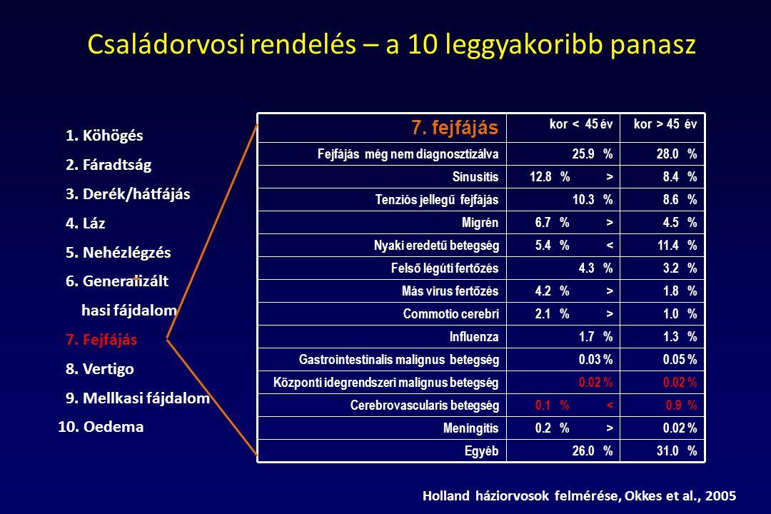 7. fejfájás kor < 45 évkor > 45 év Fejfájás még nem diagnosztizálva25.9 %28.0 % Sinusitis12.8 % > 8.4 % Tenziós jellegű fejfájás10.3 % 8.6 % Migrén 6.