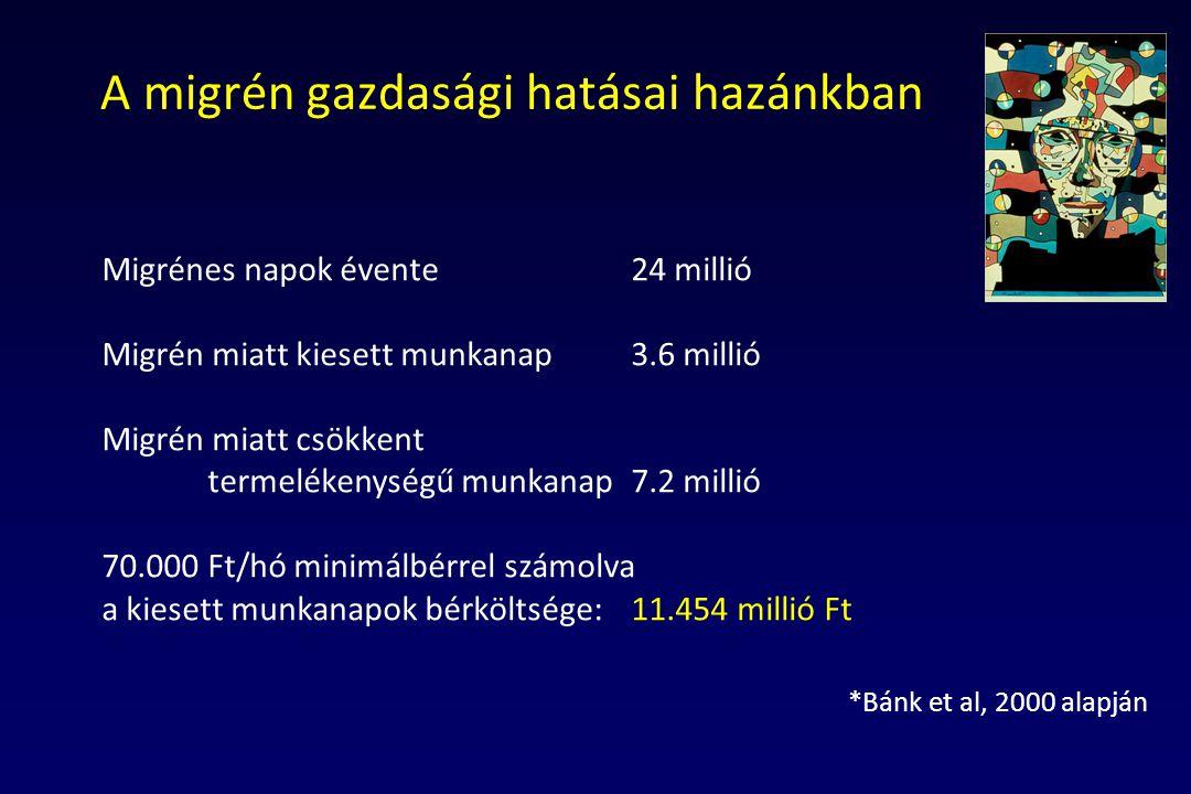 A migrén gazdasági hatásai hazánkban Migrénes napok évente 24 millió Migrén miatt kiesett munkanap3.6 millió Migrén miatt csökkent termelékenységű mun