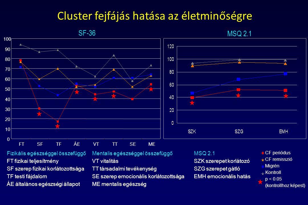 Cluster fejfájás hatása az életminőségre CF periódus CF remisszió Migrén Kontroll p < 0.05 (kontrollhoz képest) Mentalis egészséggel összefüggő VT vit