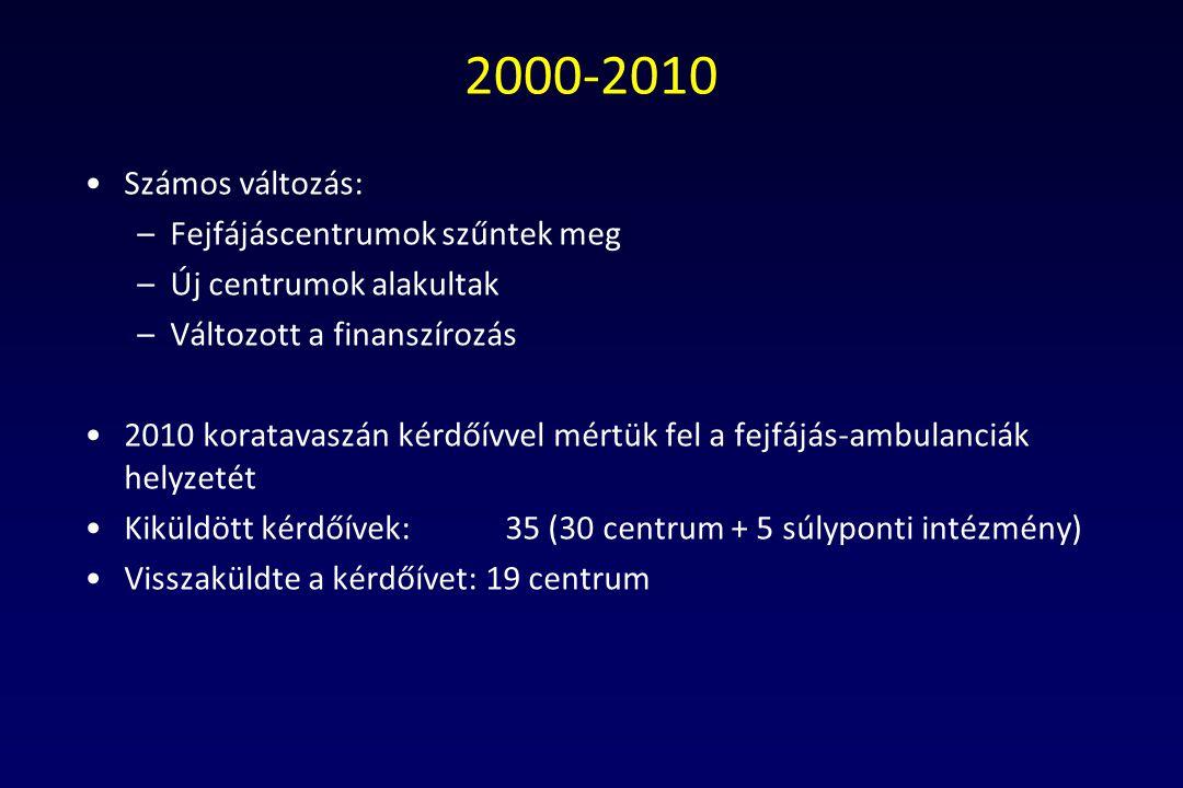 2000-2010 Számos változás: –Fejfájáscentrumok szűntek meg –Új centrumok alakultak –Változott a finanszírozás 2010 koratavaszán kérdőívvel mértük fel a