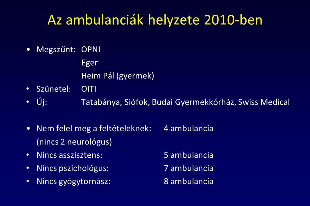 Az ambulanciák helyzete 2010-ben Megszűnt: OPNI Eger Heim Pál (gyermek) Szünetel: OITI Új:Tatabánya, Siófok, Budai Gyermekkórház, Swiss Medical Nem fe