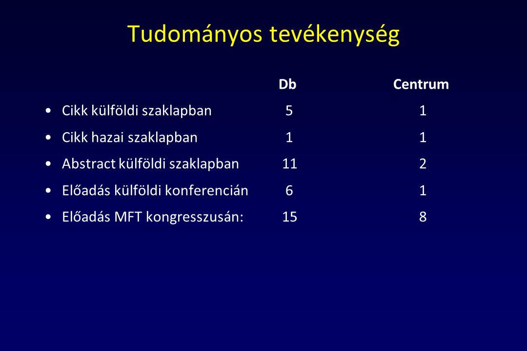 Tudományos tevékenység Db Centrum Cikk külföldi szaklapban 51 Cikk hazai szaklapban 11 Abstract külföldi szaklapban 112 Előadás külföldi konferencián