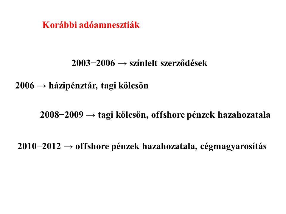 Korábbi adóamnesztiák 2003−2006 → színlelt szerződések 2006 → házipénztár, tagi kölcsön 2008−2009 → tagi kölcsön, offshore pénzek hazahozatala 2010−20