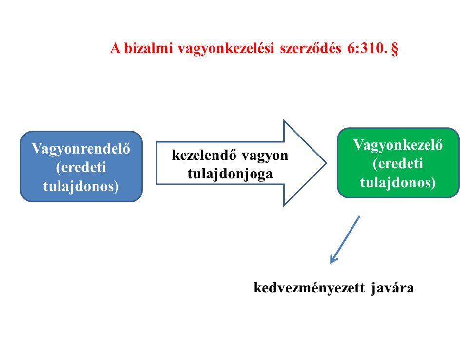 A bizalmi vagyonkezelési szerződés 6:310. § Vagyonrendelő (eredeti tulajdonos) Vagyonkezelő (eredeti tulajdonos) kezelendő vagyon tulajdonjoga kedvezm