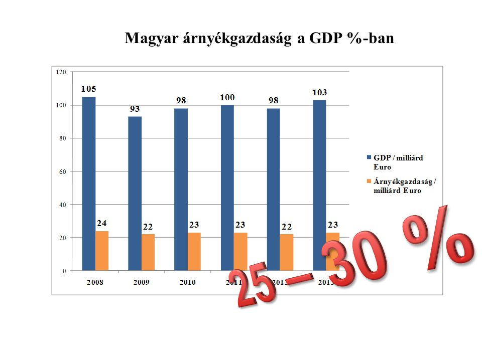 Magyar árnyékgazdaság a GDP %-ban