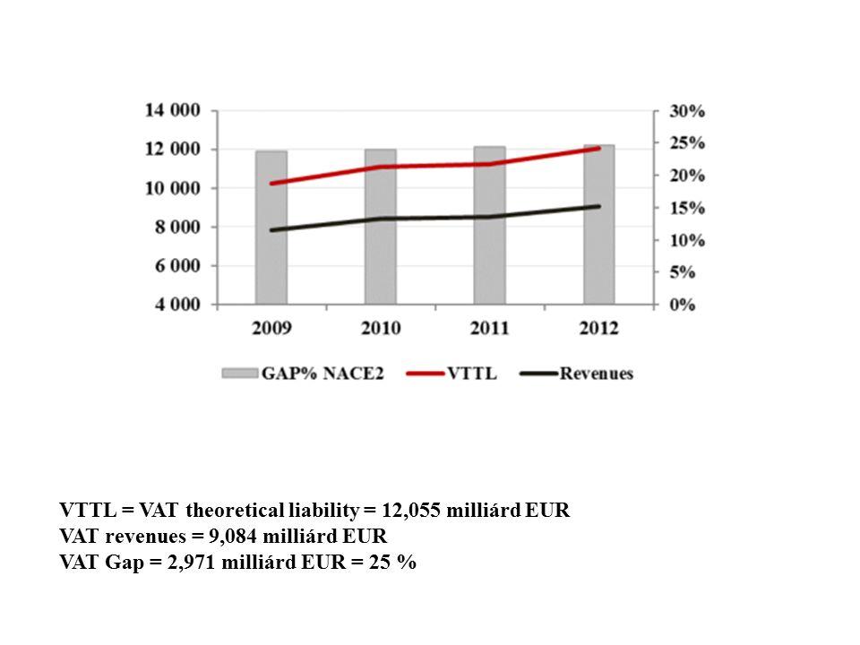 VTTL = VAT theoretical liability = 12,055 milliárd EUR VAT revenues = 9,084 milliárd EUR VAT Gap = 2,971 milliárd EUR = 25 %