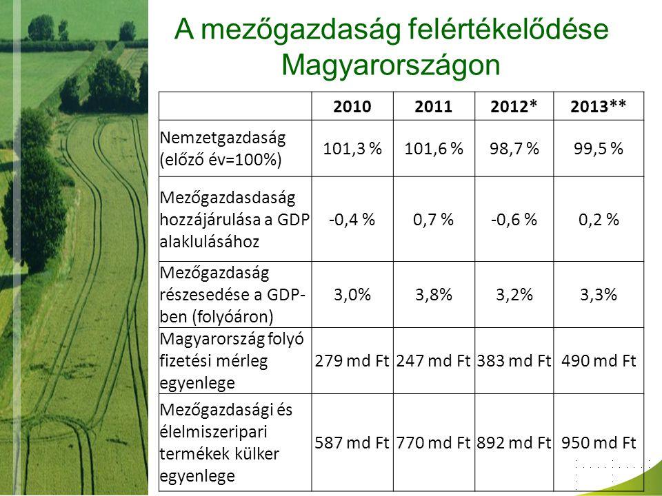 A mezőgazdaság felértékelődése Magyarországon 201020112012*2013** Nemzetgazdaság (előző év=100%) 101,3 %101,6 %98,7 %99,5 % Mezőgazdasdaság hozzájárulása a GDP alaklulásához -0,4 %0,7 %-0,6 %0,2 % Mezőgazdaság részesedése a GDP- ben (folyóáron) 3,0%3,8%3,2%3,3% Magyarország folyó fizetési mérleg egyenlege 279 md Ft247 md Ft383 md Ft490 md Ft Mezőgazdasági és élelmiszeripari termékek külker egyenlege 587 md Ft770 md Ft892 md Ft950 md Ft