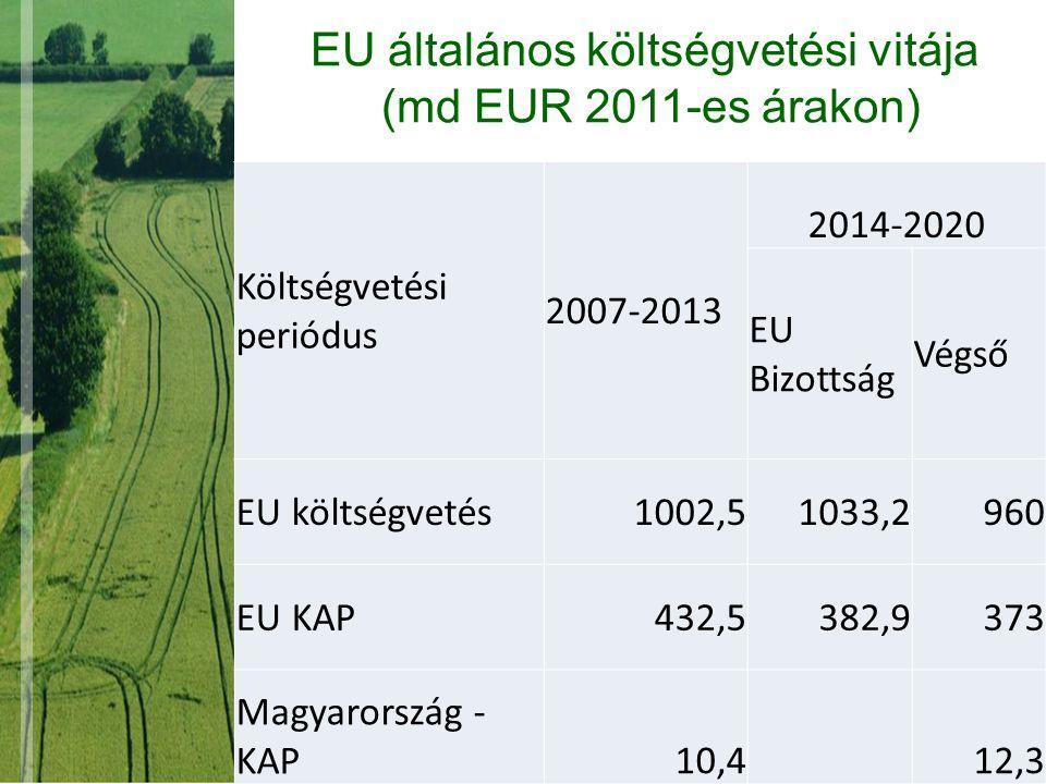 EU általános költségvetési vitája (md EUR 2011-es árakon) Költségvetési periódus 2007-2013 2014-2020 EU Bizottság Végső EU költségvetés1002,51033,2960 EU KAP432,5382,9373 Magyarország - KAP10,4 12,3