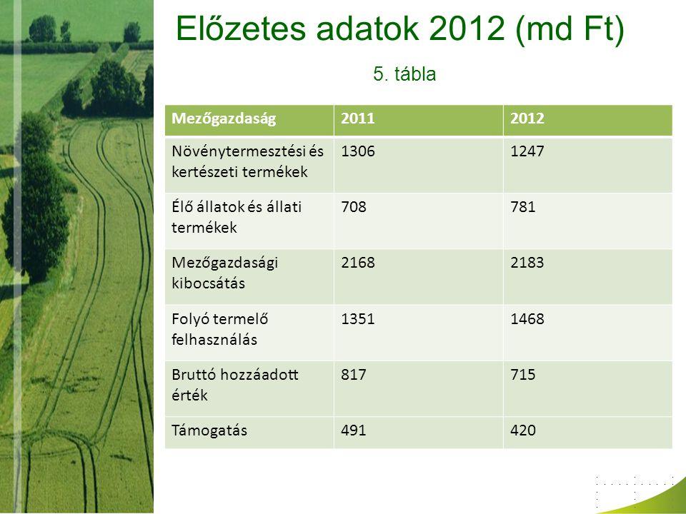 Előzetes adatok 2012 (md Ft) 5.