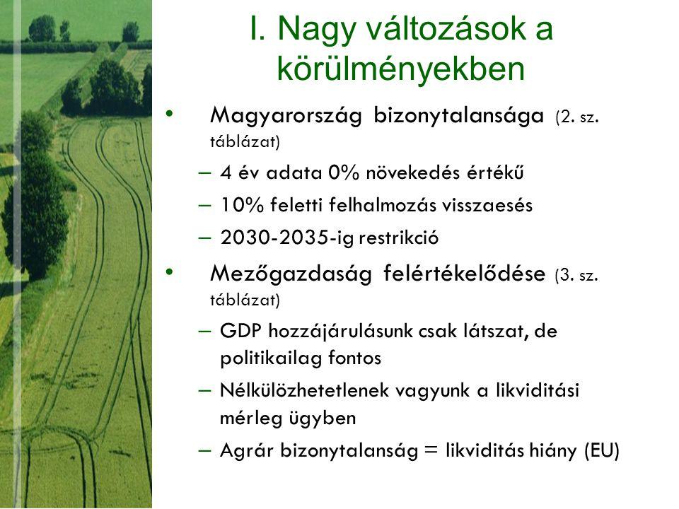 I. Nagy változások a körülményekben Magyarország bizonytalansága (2.