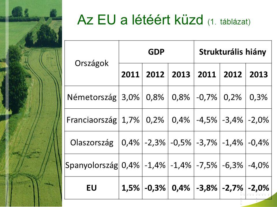 Az EU a létéért küzd (3. ábra)