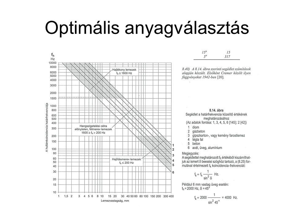 Optimális anyagválasztás