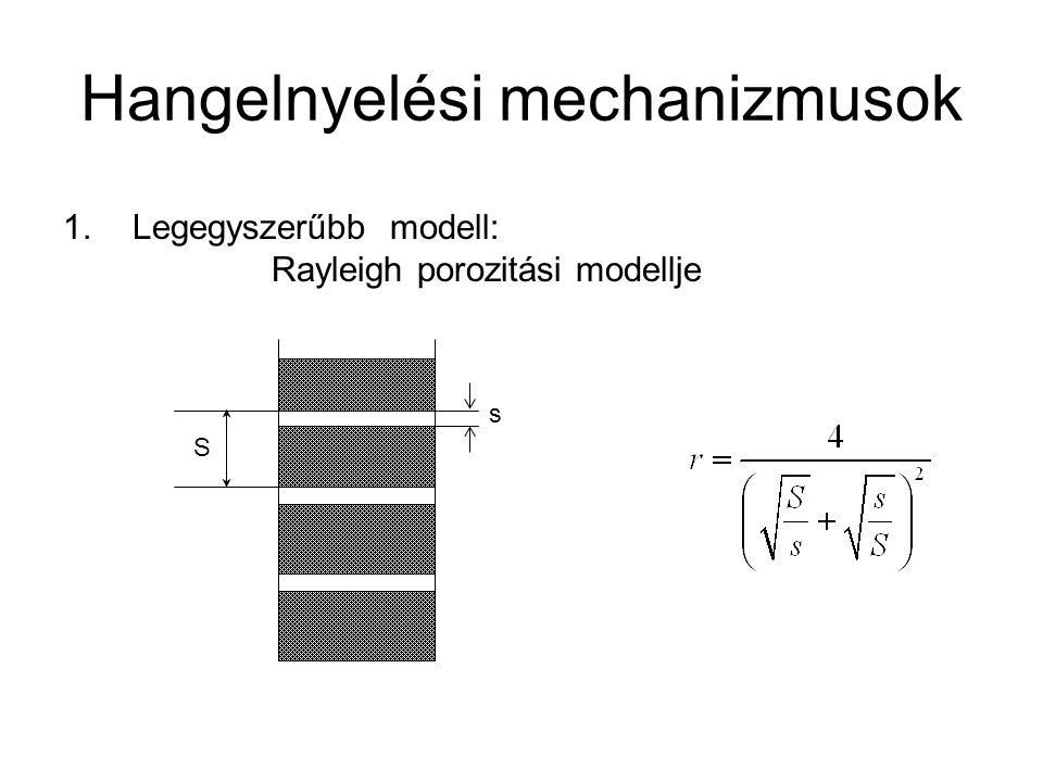 Hangelnyelési mechanizmusok s S 1.Legegyszerűbb modell: Rayleigh porozitási modellje