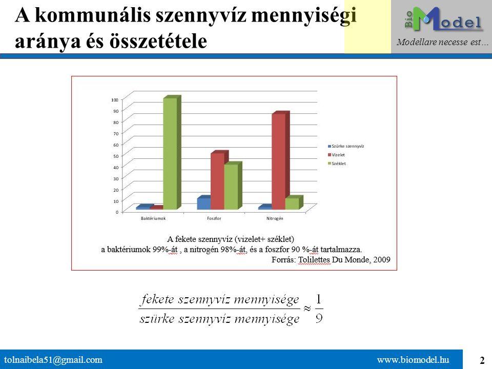 2 A kommunális szennyvíz mennyiségi aránya és összetétele tolnaibela51@gmail.com www.biomodel.hu Modellare necesse est…