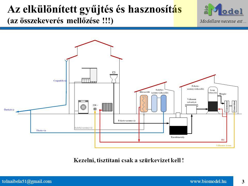 3 Az elkülönített gyűjtés és hasznosítás (az összekeverés mellőzése !!!) tolnaibela51@gmail.com www.biomodel.hu Modellare necesse est… Kezelni, tisztítani csak a szürkevizet kell !