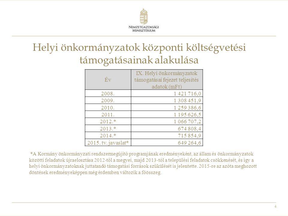 4 Helyi önkormányzatok központi költségvetési támogatásainak alakulása Év IX. Helyi önkormányzatok támogatásai fejezet teljesítés adatok (mFt) 2008.1