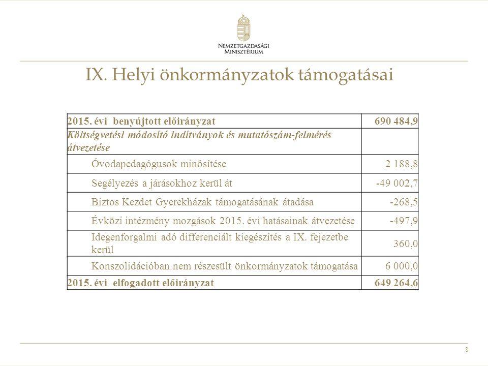 8 IX. Helyi önkormányzatok támogatásai 2015. évi benyújtott előirányzat690 484,9 Költségvetési módosító indítványok és mutatószám-felmérés átvezetése