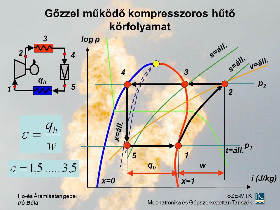 Hő-és Áramlástan gépei Író Béla SZE-MTK Mechatronika és Gépszerkezettan Tanszék Gőzzel működő kompresszoros hűtő körfolyamat log p i (J/kg) 1 2 5 4 3