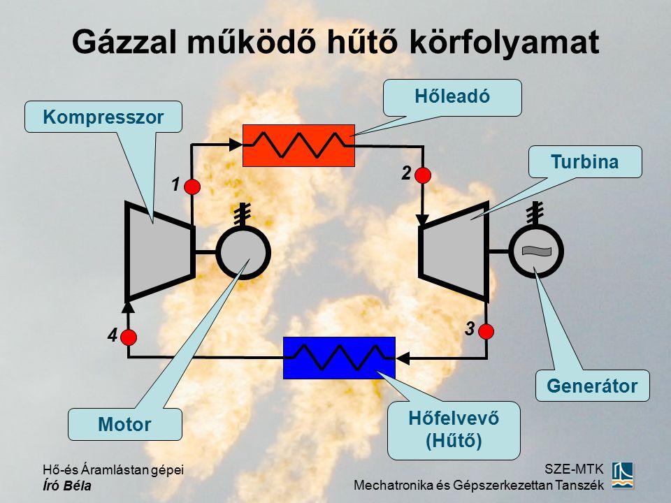 Hő-és Áramlástan gépei Író Béla SZE-MTK Mechatronika és Gépszerkezettan Tanszék 3 Gázzal működő hűtő körfolyamat s (J/kg·K) T (K) 1 4 2 1 2 4 3 p1p1 p2p2 qhqh w Fajlagos hűtőteljesítmény qhqh