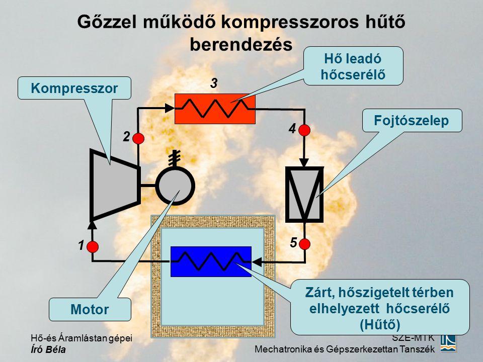Hő-és Áramlástan gépei Író Béla SZE-MTK Mechatronika és Gépszerkezettan Tanszék Gőzzel működő kompresszoros hűtő körfolyamat T(K) s (J/kg·K) 4 3 2 1 1 2 5 4 3 i=áll.