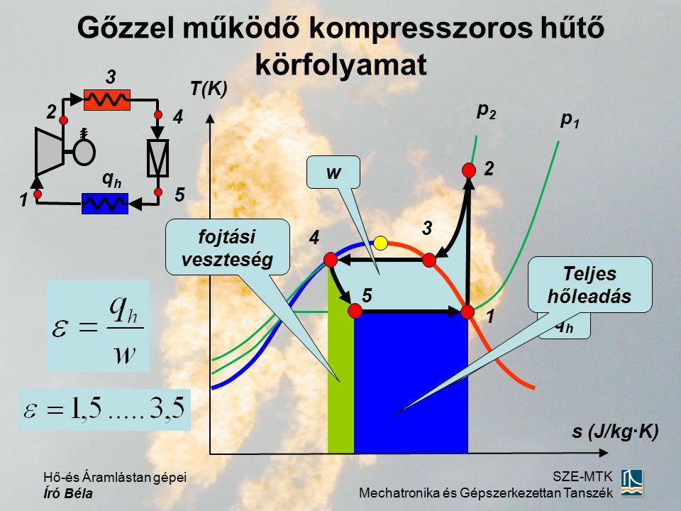Hő-és Áramlástan gépei Író Béla SZE-MTK Mechatronika és Gépszerkezettan Tanszék Gőzzel működő kompresszoros hűtő körfolyamat log p i (J/kg) 1 2 5 4 3 qhqh x=0 x=1 x=áll.