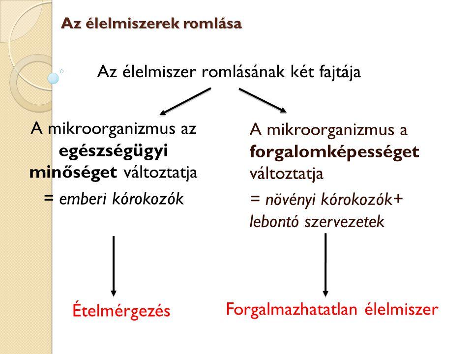 Lebontó szervezetek hatása 1- Élelmiszer küllemének módosítása Erwinia carotovora egy paprika felszínén és egy dinnye belsejében « Kék » mozzarella a Pseudomonas fluorescens fejlődését követően Az élelmiszerek romlása