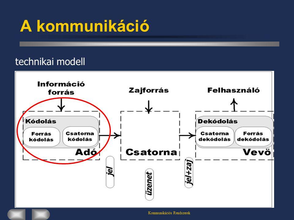 Kommunikációs Rendszerek A kommunikáció technikai modell