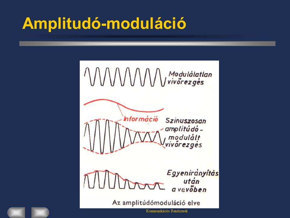 Kommunikációs Rendszerek Amplitudó-moduláció