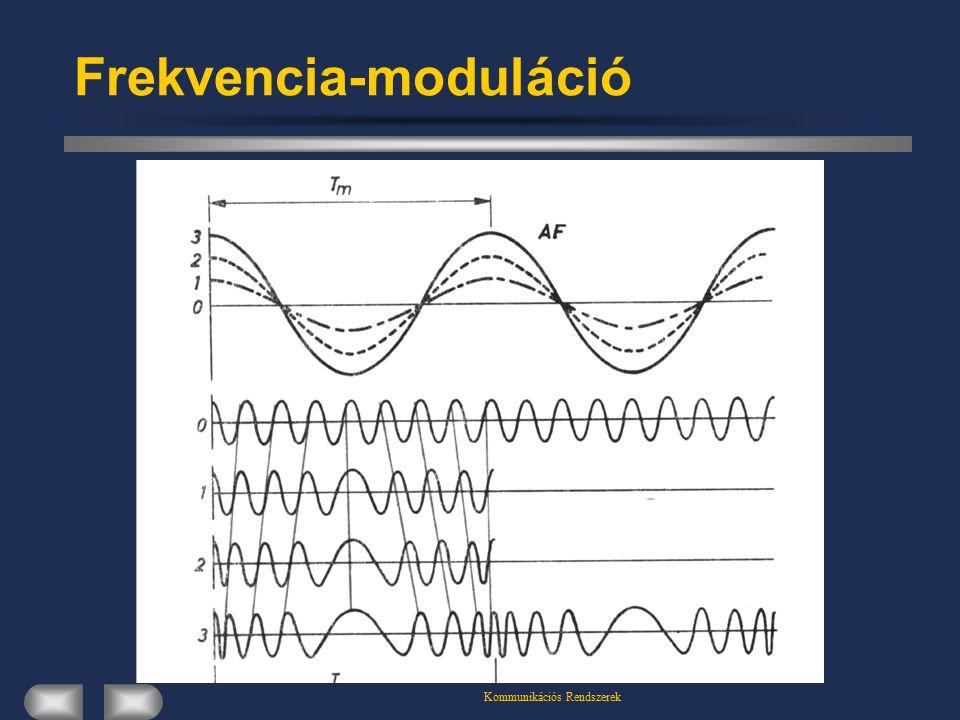 Kommunikációs Rendszerek Frekvencia-moduláció