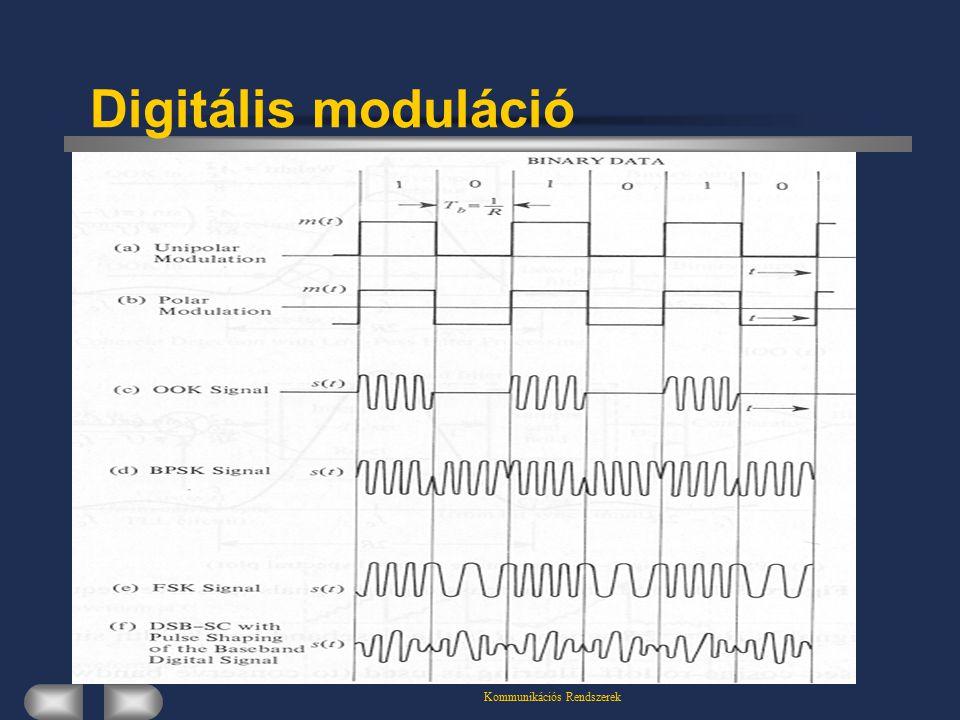 Kommunikációs Rendszerek Digitális moduláció