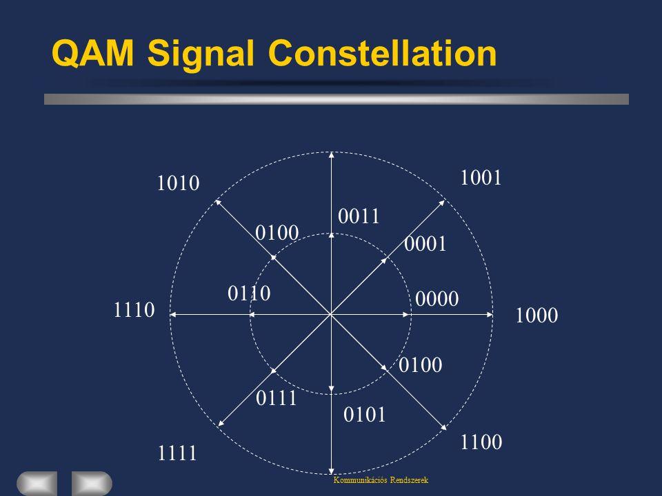 Kommunikációs Rendszerek QAM Signal Constellation 1000 1111 1110 1010 1001 1100 0011 0001 0000 0100 0101 0110 0111 0100