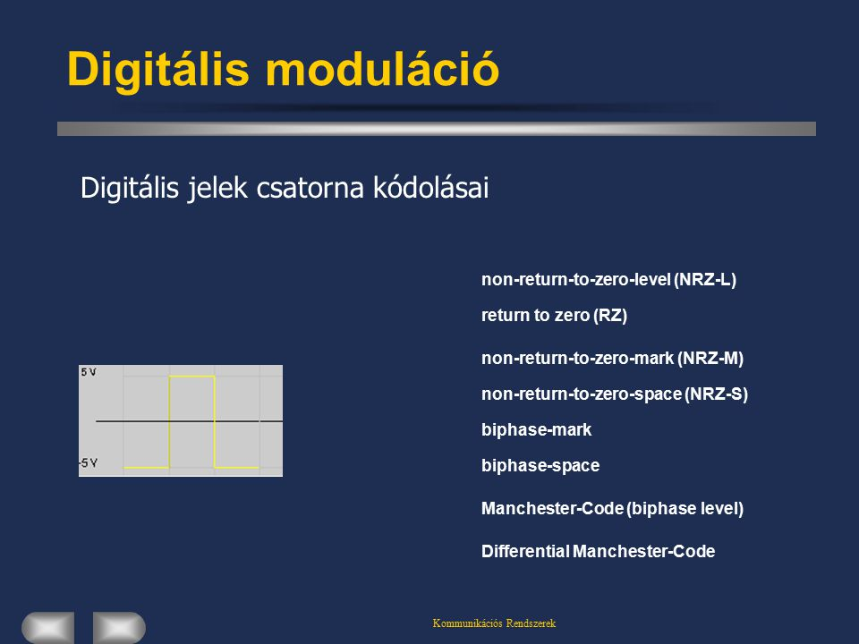 Kommunikációs Rendszerek Digitális moduláció non-return-to-zero-level (NRZ-L) return to zero (RZ) non-return-to-zero-mark (NRZ-M) non-return-to-zero-s