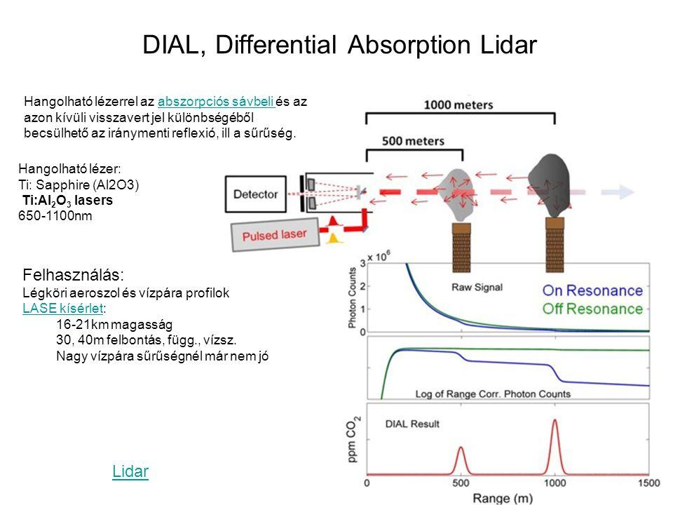 DIAL, Differential Absorption Lidar Hangolható lézerrel az abszorpciós sávbeli és az azon kívüli visszavert jel különbségéből becsülhető az iránymenti
