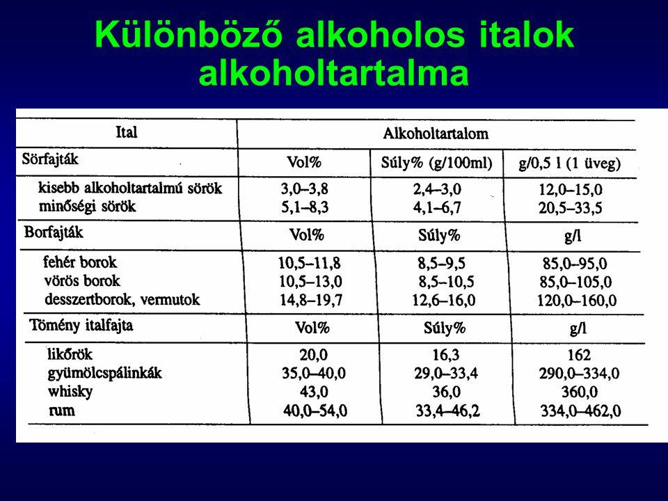 Az alkohol felszívódása kis részben a gyomorból, nagyobb arányban az epésbélből és az éhbélből szívódik fel a felszívódott rész 90-95%-a a májban alakul át, 5-10%-a a vizelettel, verejtékkel, a kilélegzett levegővel távozik a szervezetből a felszívódás sebessége a gyomor teltségétől és az alkohol töménységétől függ –üres gyomorból gyorsabb a felszívódás –maximális felszívódás 20%-os töménységnél metabolizmusa: etilalkohol – acetaldehid – ecetsav – CO 2 + H 2 O CH 3 -CH 2 -OH CH 3 -COHCH 3 -COOH bontási sebesség: 120-150 mg/ttkg/óra; 10 – 12 g/óra a bontás sebességét genetikai tényezők is befolyásolják –kínaiak, japánok szervezete gyorsabban, –az eszkimók és az amerikai indiánok lassabban bontják