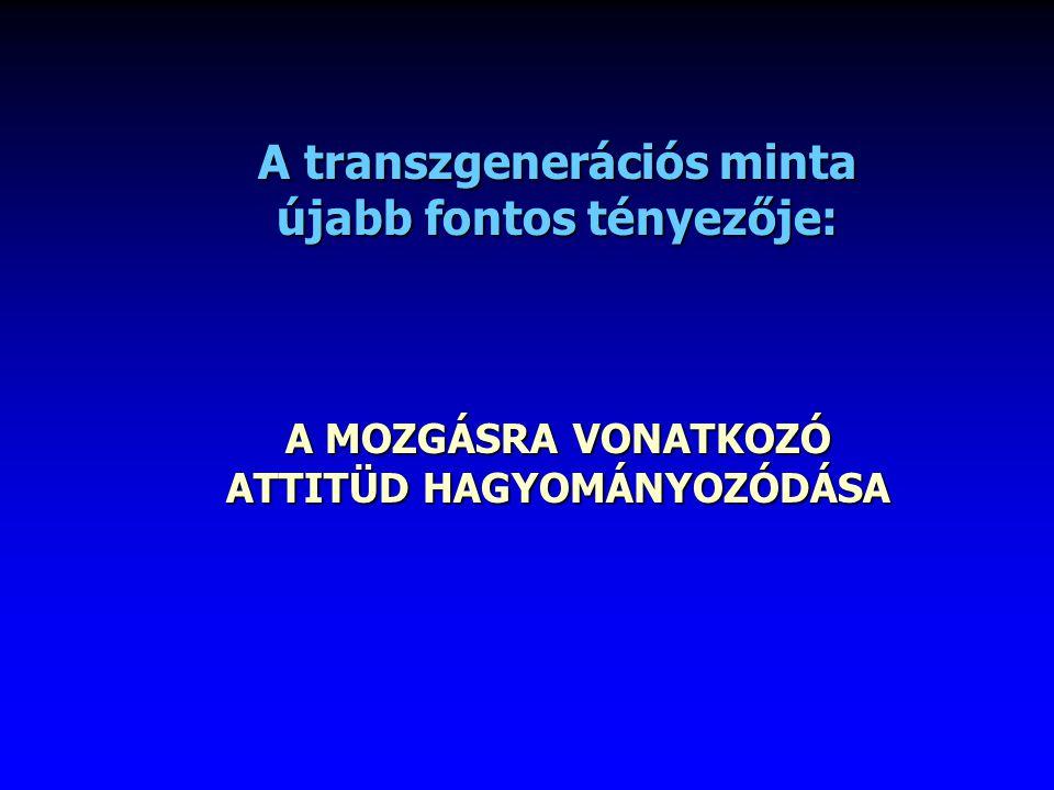 A transzgenerációs minta újabb fontos tényezője: A MOZGÁSRA VONATKOZÓ ATTITÜD HAGYOMÁNYOZÓDÁSA