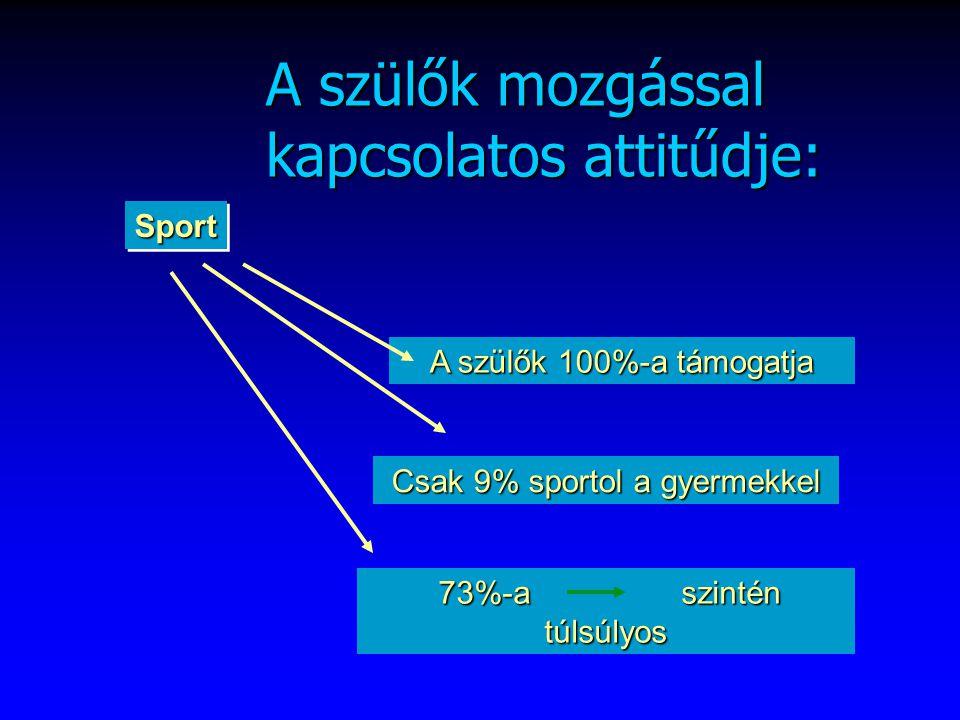 SportSport A szülők 100%-a támogatja Csak 9% sportol a gyermekkel 73%-a szintén túlsúlyos 73%-a szintén túlsúlyos A szülők mozgással kapcsolatos attitűdje: