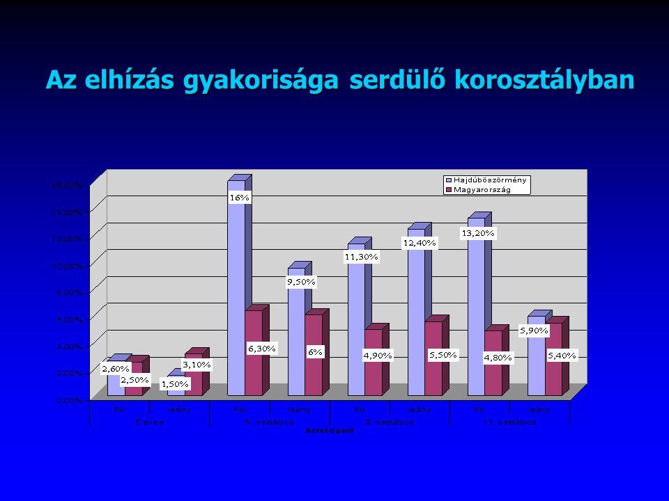 Az elhízás gyakorisága serdülő korosztályban