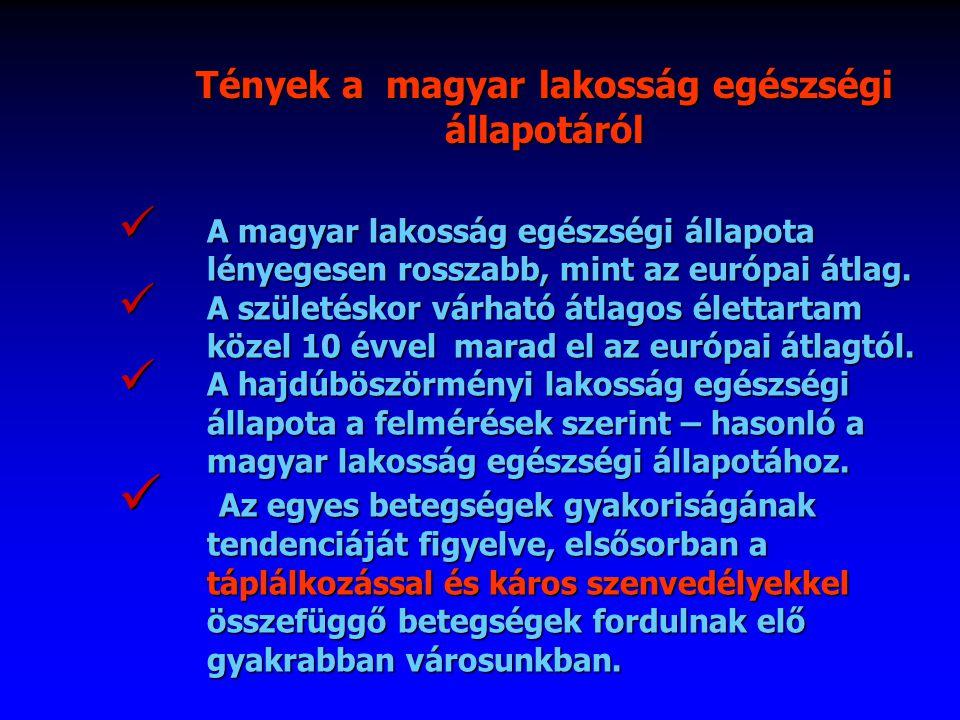 A magyar lakosság egészségi állapota lényegesen rosszabb, mint az európai átlag.