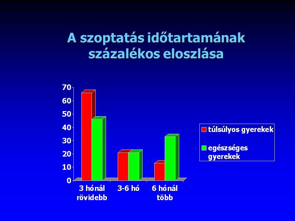A szoptatás időtartamának százalékos eloszlása