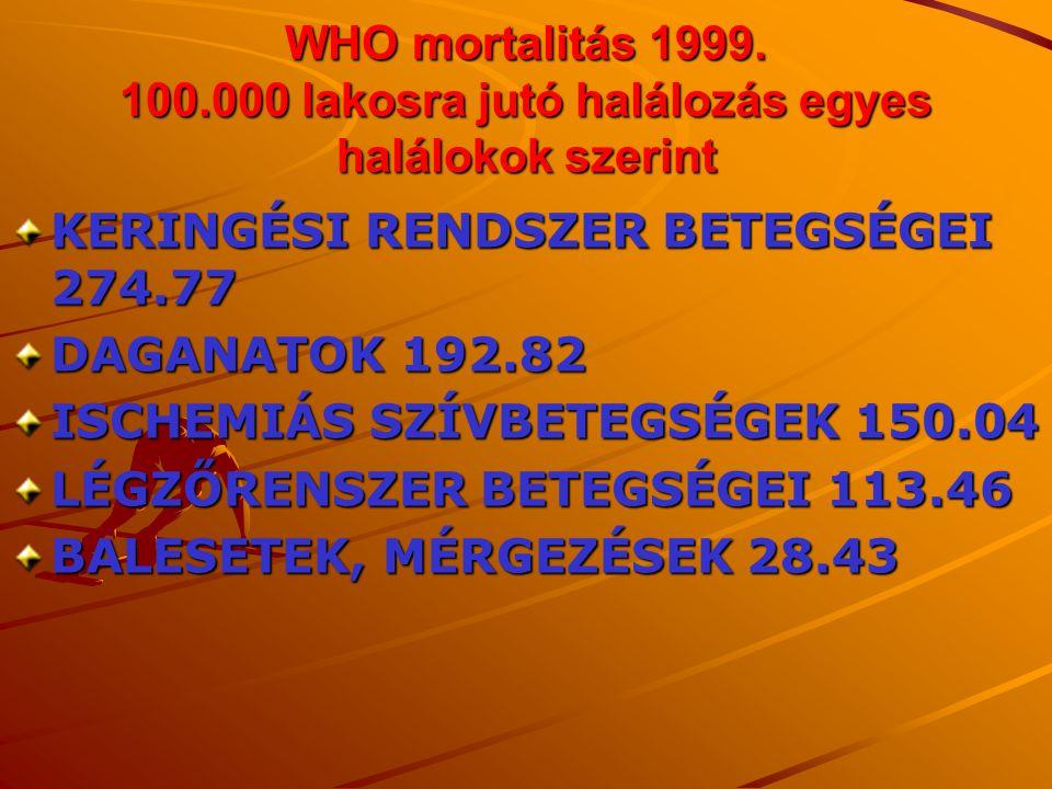 WHO mortalitás 1999. 100.000 lakosra jutó halálozás egyes halálokok szerint KERINGÉSI RENDSZER BETEGSÉGEI 274.77 DAGANATOK 192.82 ISCHEMIÁS SZÍVBETEGS