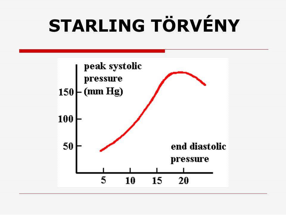 A SZÍV TELJESÍTMÉNYÉNEK FOKOZÁSA  systolés tartalék  diastolés tartalék  frekvencia