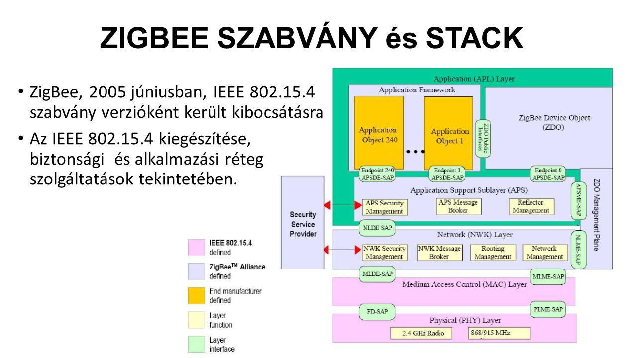 ZIGBEE SZABVÁNY és STACK ZigBee, 2005 júniusban, IEEE 802.15.4 szabvány verzióként került kibocsátásra Az IEEE 802.15.4 kiegészítése, biztonsági és alkalmazási réteg szolgáltatások tekintetében.