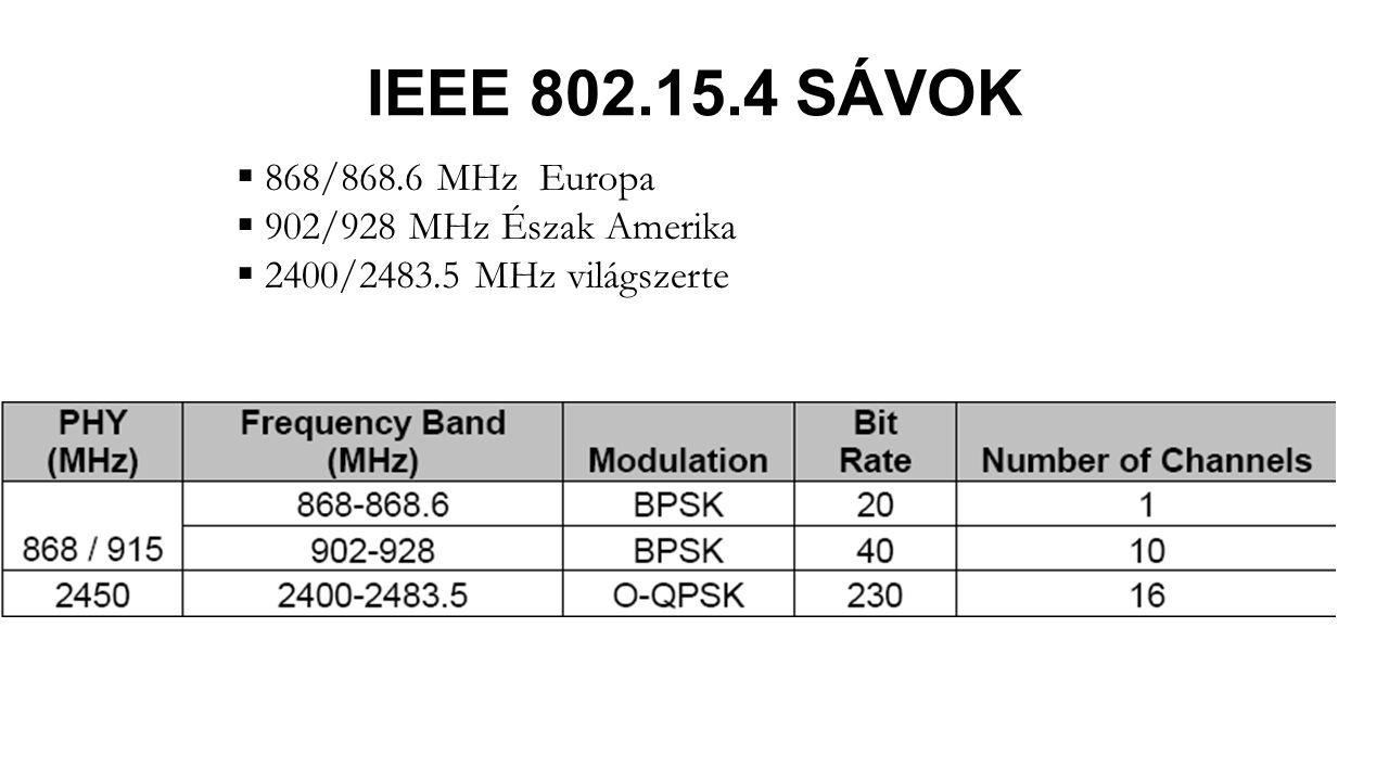 IEEE 802.15.4 SÁVOK  868/868.6 MHz Europa  902/928 MHz Észak Amerika  2400/2483.5 MHz világszerte