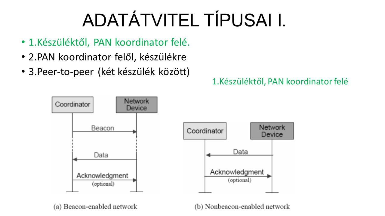 ADATÁTVITEL TÍPUSAI I.1.Készüléktől, PAN koordinator felé.