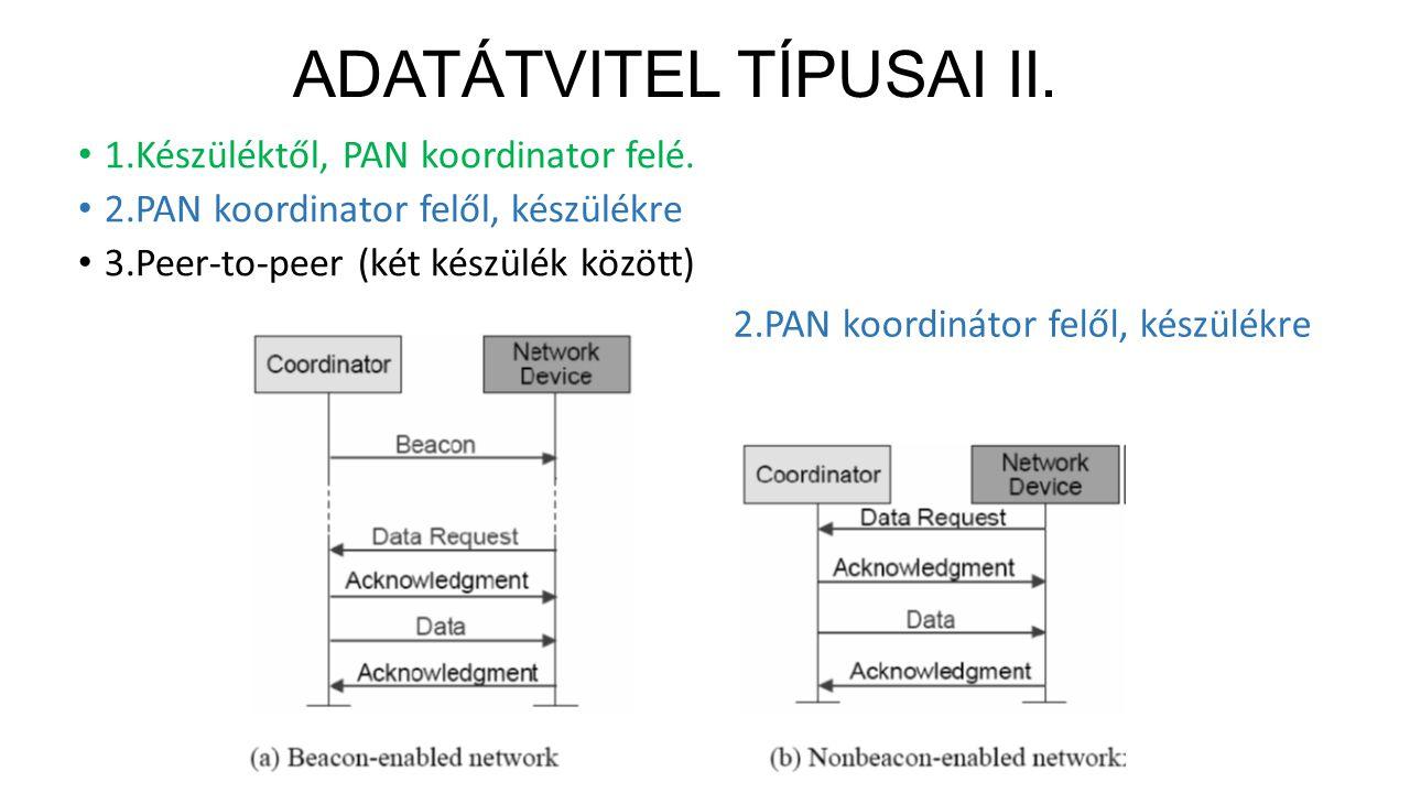 ADATÁTVITEL TÍPUSAI II.1.Készüléktől, PAN koordinator felé.