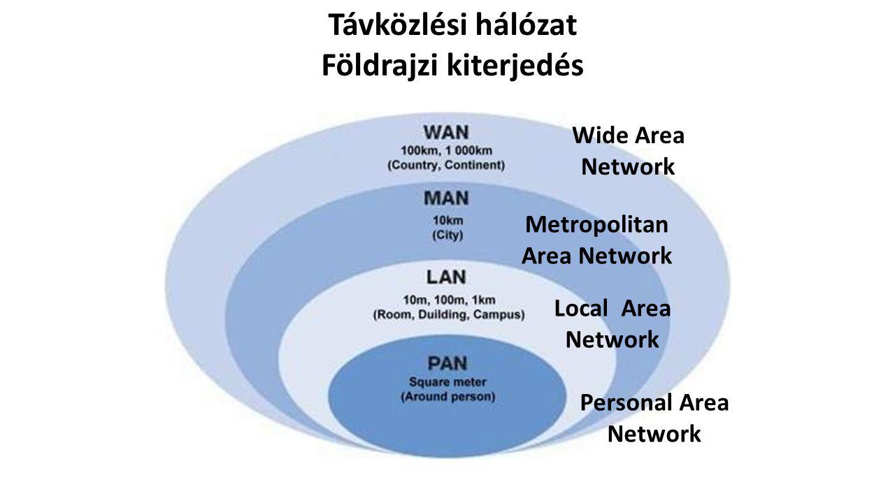 Távközlési hálózat Földrajzi kiterjedés Wide Area Network Metropolitan Area Network Local Area Network Personal Area Network